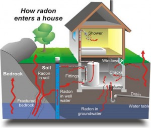 What is radon and how does it enter a house?